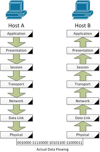 Ccna tutorials osi model data flow diagram ccuart Gallery