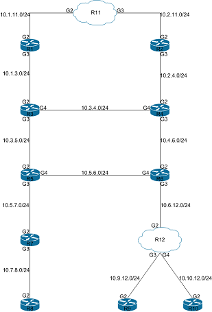 CCNP Route Pod Topology
